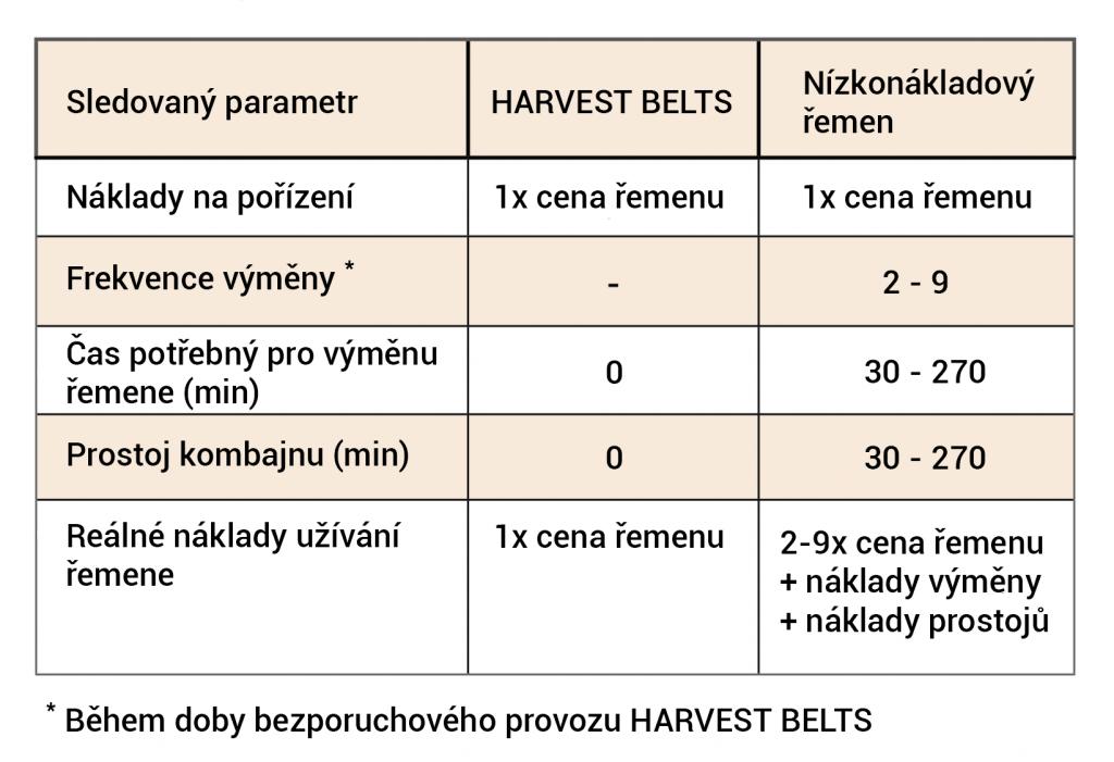 Tabulka srovnání nákladů HARVEST BELTS vs. levnější varianty